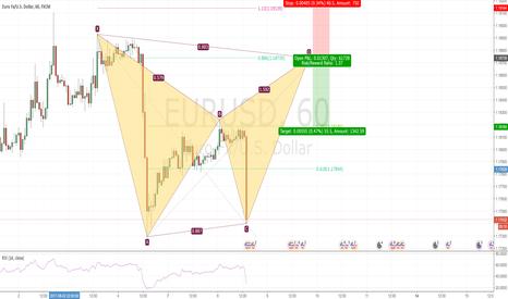EURUSD: Potential Bearish Bat in EURUSD