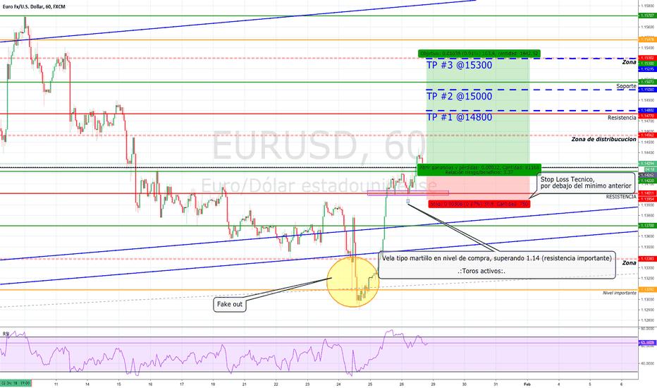 EURUSD: EUR/USD ALERTA DE COMPRA...🚨