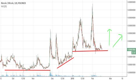 RICBTC: Very High Probability Trade (VHPT)