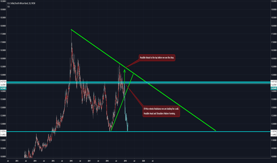 USDZAR: USDZAR Possible Sell Lookout