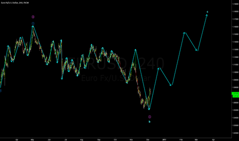 EURUSD: There is a very violent wave up on EURUSD