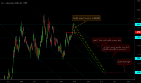 EURAUD: EURAUD Long term Short pos