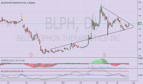 BLPH: Triangle