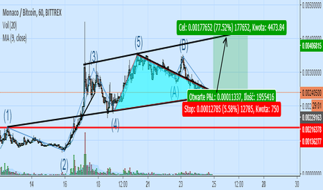 MCOBTC: kanał cenowy formacja trójkąta