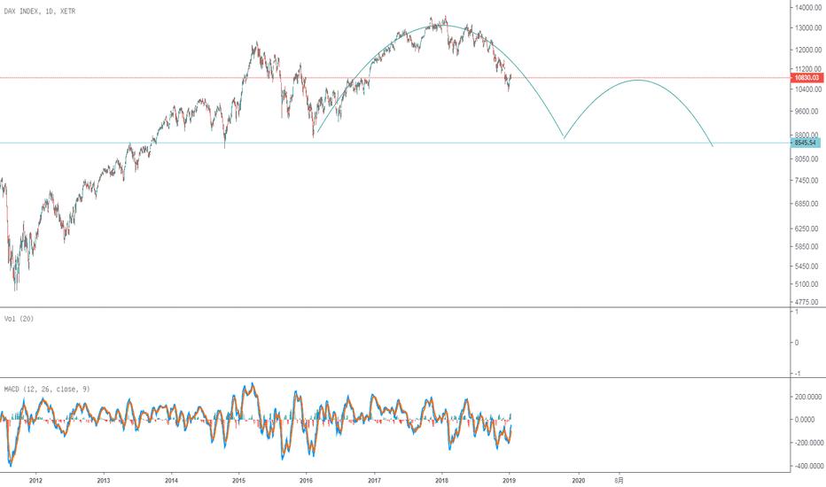 DAX: 德国股市,构建大型头肩顶?