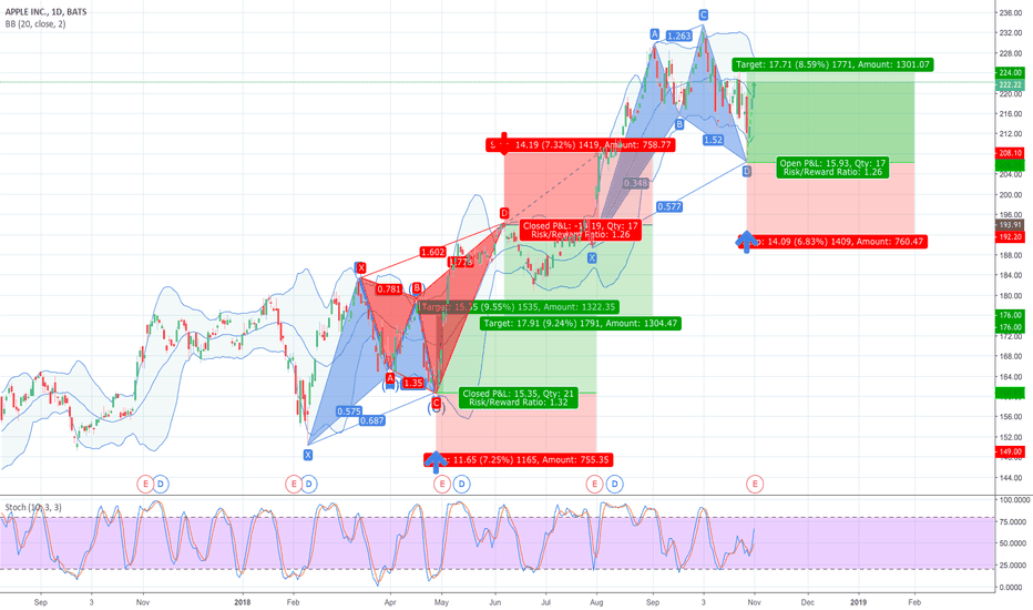 AAPL: 38.2% & POSSIBLE 61.8% Retracement LONG GWAVE.