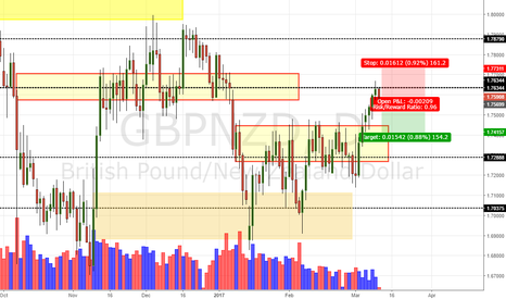 GBPNZD: GBP/NZD Daily Update (10/03/17)