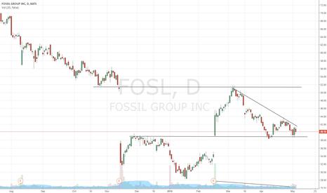 FOSL: Fossil - $FOSL Holding Gap Up