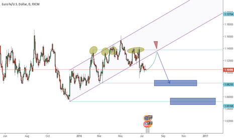 EURUSD: eurusd correction area