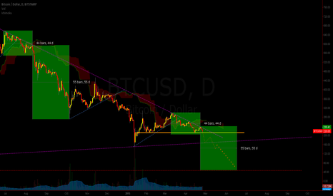 BTCUSD: BTC in trouble?