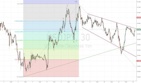 USDJPY: Немедленное сопротивление USD/JPY размещено на 120.40