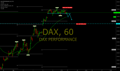 DAX: Possible head and Shoulder completion
