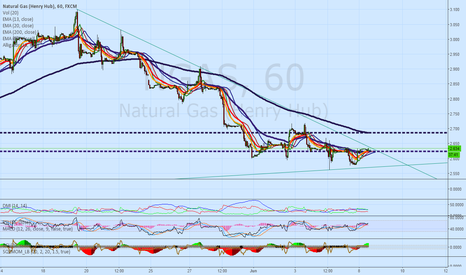 NGAS: GAS POISED FOR A BREAKOUT/RALLY