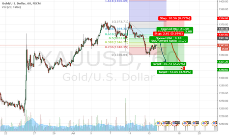 XAUUSD:  Two scenarios one direction $XAUUSD