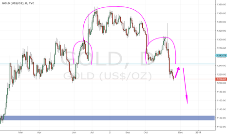 GOLD: Short to 1120