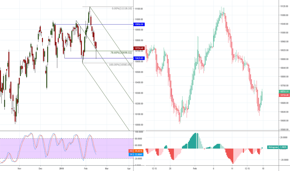 NIFTY: Possible Trend Reversal Trade!