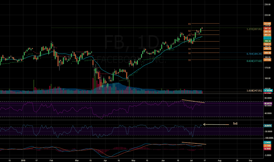 FB: $FB - Time to short?