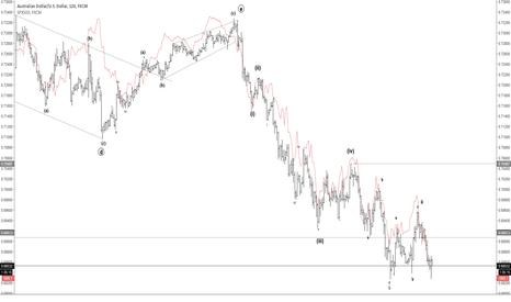 AUDUSD: AUDUSD/SPX Correlation & Wave Count
