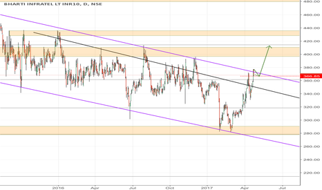 INFRATEL: BHARATHI INFRATEL NEAR CHANNEL RESISTANCE!!!