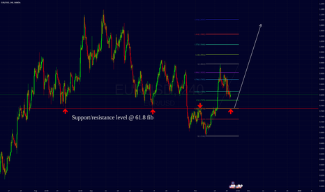 EURUSD: EURUSD long opportunity.