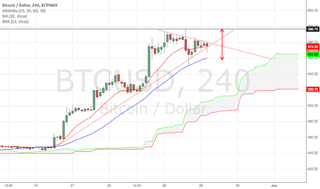 BTCUSD: Are you bull or are you bear