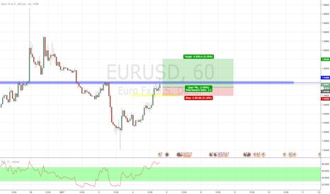EURUSD: potential long eurusd