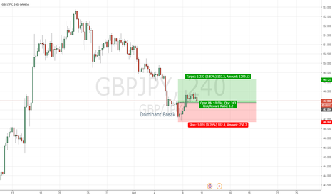 GBPJPY: GBP/JPY - Bullish Dominant Break