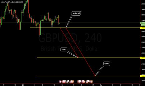 GBPUSD: gbpusd 4 saatlik satış fırsatı