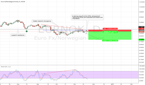 EURNOK: EURNOK Bearish oppertunnity