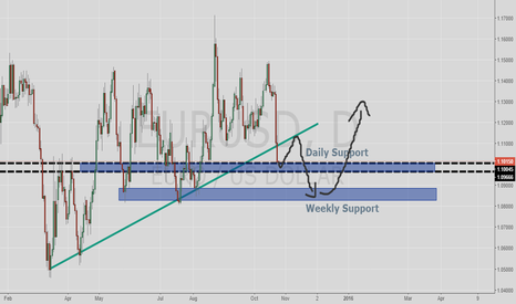 EURUSD: Watching EU price action