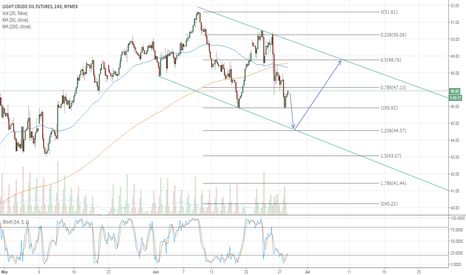 CL1!: Going down till 44.57 And then it will retrace back to 48.76
