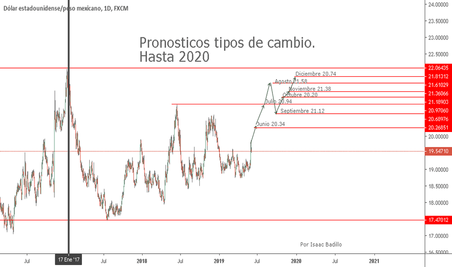 24173d23ddd2 USDMXN  Pronosticos tipos de cambio Dolar americano   Peso mexicano