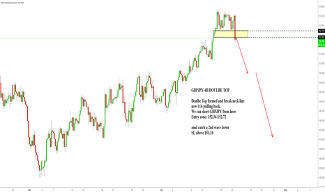 GBPJPY: GBPJPY 4H DOULBE TOP