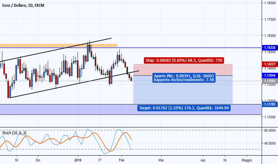 EURUSD: [ANALISI LOGICA] mercati abbastanza chiari ! EURO debole
