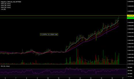 EDGBTC: Nice chart