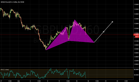 GBPUSD: potential bull cypher