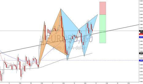 EURUSD: Potentiell Bat mönster