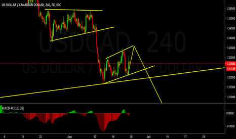 USDCAD: USDCAD looking for long term sell