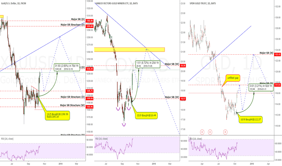 XAUUSD: Gold, GDX & GLD: Correlated Markets Lead To BIG Profits!