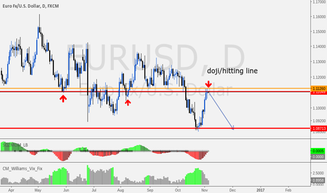 EURUSD: doji and line hitting