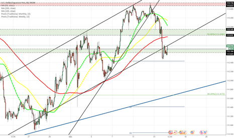 USDJPY: USD/JPY falls to 50% Fibo at 112.45