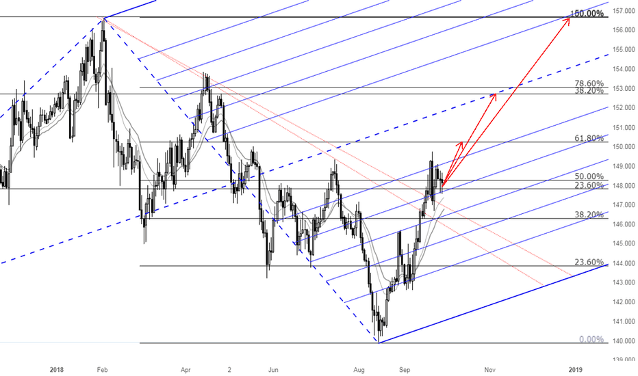 GBPJPY: A medium to long-term Bullish view on GBPJPY