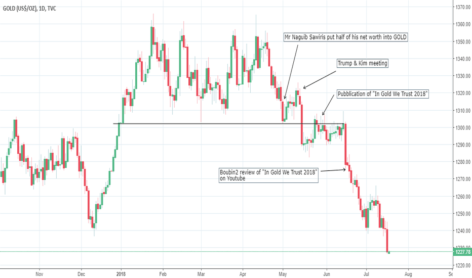 GOLD: GOLD: Three months of downhill