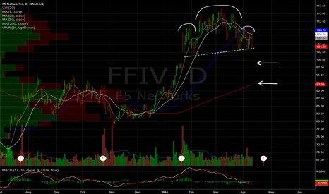 FFIV: F5 Daily. H&S top