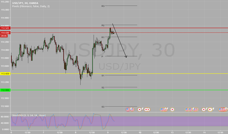 USDJPY: short retest of resitance