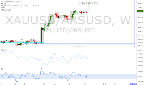 XAUUSD/ARSUSD: Gold priced in pesos: Argentinians, swap your USD for Gold