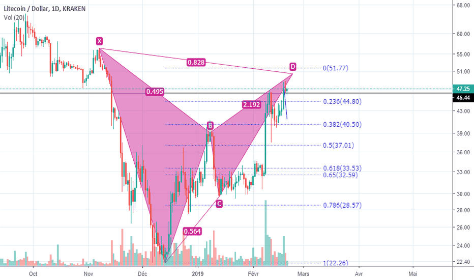 LTCUSD: LTC USD Bearish Bat