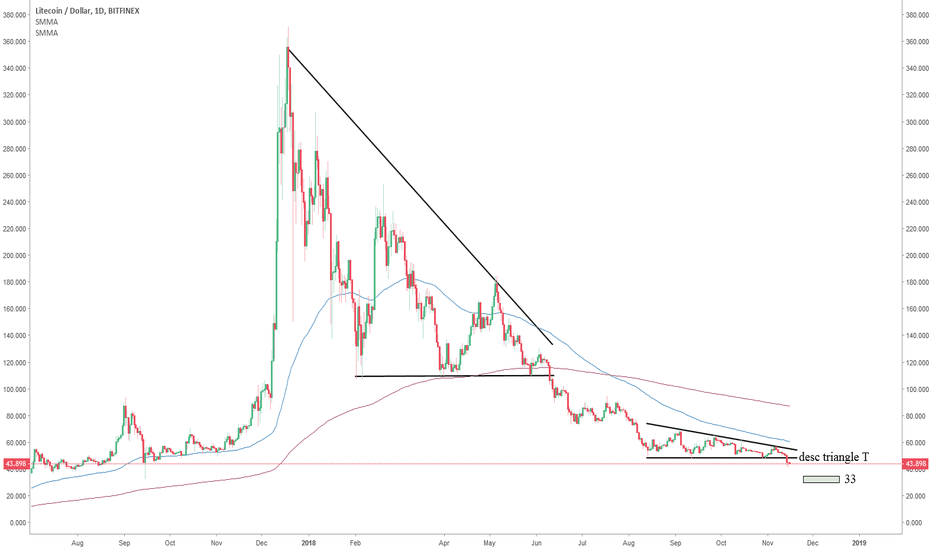 LTCUSD: Litcoin : king of the descending triangles