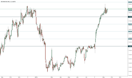WK: WK trading range