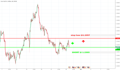 EURUSD: trade with >70% probability. short@ 1.2305 ; stop-loss @ 1.2357